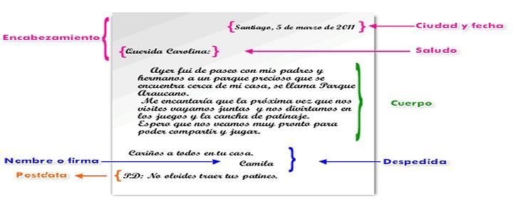 Ejemplo De Carta Informal