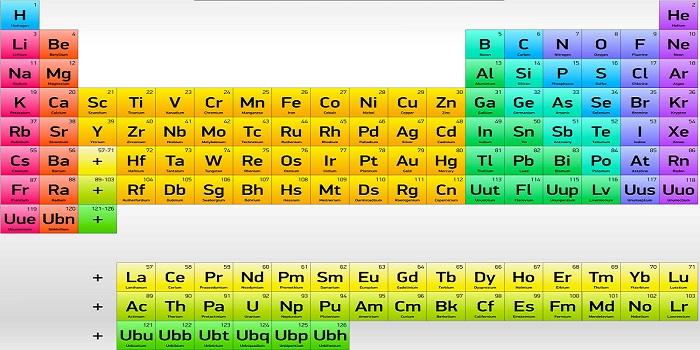 Elementos quimicos ejemplos