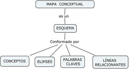 Ejemplos De Mapa Conceptual.Ejemplo De Mapas Conceptuales