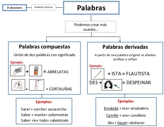 Resultado de imagen de tipos de palabras compuestas