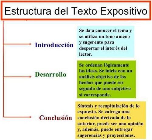Ejemplo De Texto Expositivo